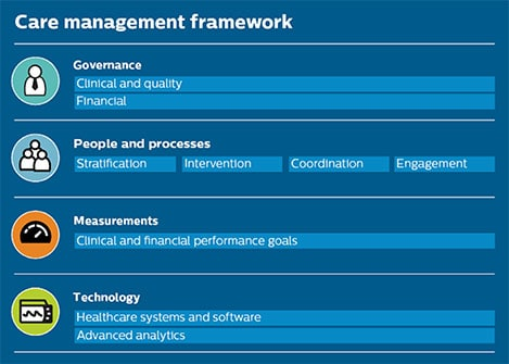 Care management framework