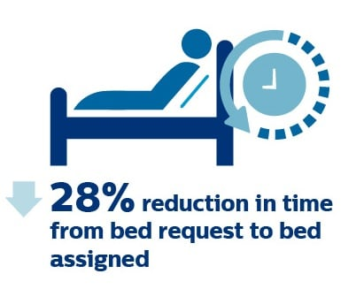 28 percent reduction in time from bed request to bed assigned
