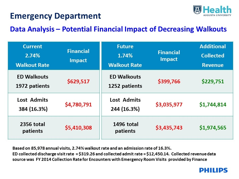 emergency department data analysis