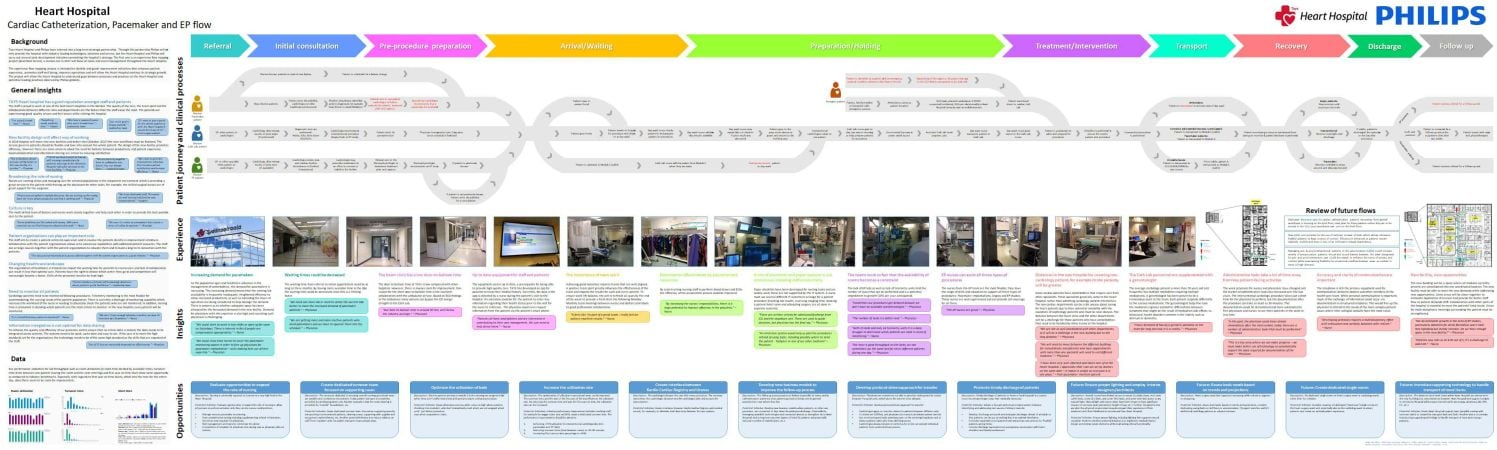 The careflow map presents a combination of detailed process flow, patient and staff experience, perceived issues, and potential improvement areas.