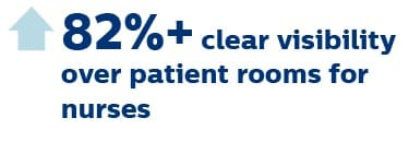 visibility patient rooms