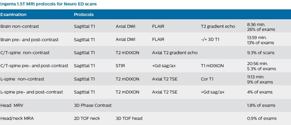 Download the ED MRI ordering guide of SJHMC